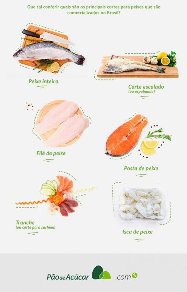 infográfico cortes para peixes - parte 2